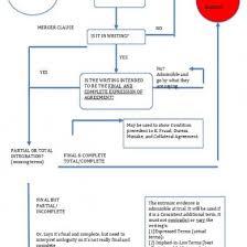 Edtpa English As An Additional Language Evidence Chart