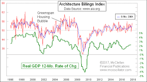 Architectural Billings Index Chart Tom Mcclellan Architecture Billing Index Shows Continued