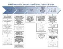 Project Management Process Flow Chart Pdf Unf Center For Community Based Learning Risk Management