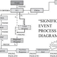 Communication Flow Chart In The Eventuality Of An Event