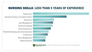 skills and qualifications the evolution of nursing qualifications and skills throughout your