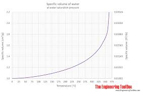 Volume And Capacity Chart Water Specific Volume