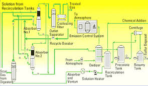 Lo Cat Treats Sour Gas Containing Up To 500 Ppm H2s At Los