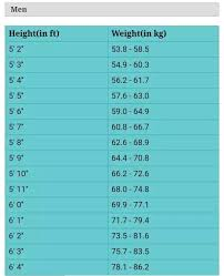 Weight Acc To Height And Age 69 True Height Wise Weight Chart For Men