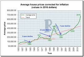 History Repeating Itself Torontos Long Record Of Housing Busts