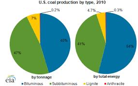 Subbituminous And Bituminous Coal Dominate U S Coal