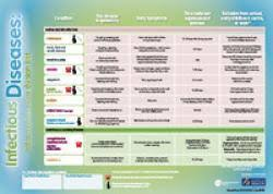 Childhood Diseases Chart Infectious Diseases Healthed
