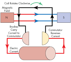 the difference between car engines 4 the basic dc motor changes the flow of electricity to keep the coil out of phase the magnetic field so that it rotates continuously