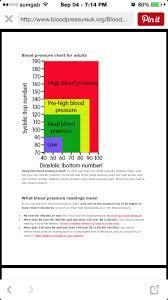 Low Diastolic Blood Pressure Chart Blood Pressure Chart For Adults Low Diastolic Blood