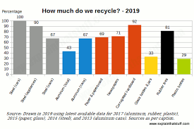 Waste Management Recycling Chart Recycling How Paper Metal Wood And Glass Are Recycled