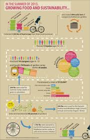 accomplishments infographic growing food and sustainability infographic final 2013