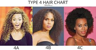 Hair Texture Chart Black Hair Type 4 Hair How To Master The Curly Hair Texture Chart