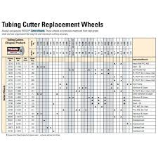 Pipe Cutter Wheels Replacement Miexperto Co