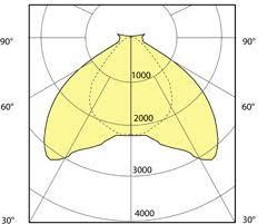 Photometric Distribution Lighting Concepts Design