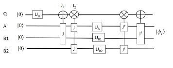 Q And A Game Quantum Circuit For Implementing A Bayesian Game Q Is The Control