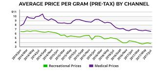 Up In Smoke The Overvalued Haze Of Marijuana Stocks Grizzle