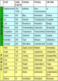 Vibrational Frequency Chart Human Vibration Frequecy Tesh Care Instant Manifestation Zone