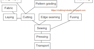 Garment Production Process Flow Chart Different Departments In Garment Industry Clothing Industry