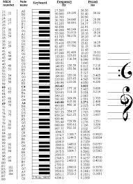 31 Specific Pythagorean Tuning Frequency Chart