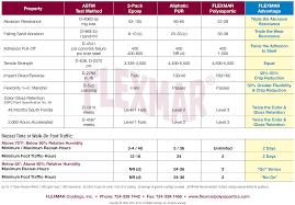 Cured Coatings Properties Epoxy Vs Polyurethane Vs Flexmar