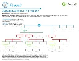 It Works Global Ruby Chart Become An It Works Distributor
