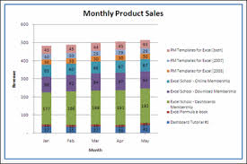 Sales Chart Sales Analysis Charts In Excel 78 Alternatives