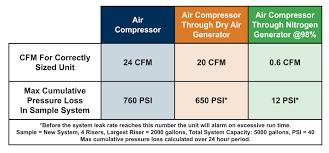 Air Compressor Psi Chart Generally Speaking News And Information About General Air
