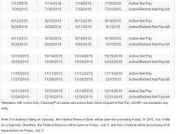 Active Duty Army Pay Chart 2015 36 Precise Active Military Pay Chart