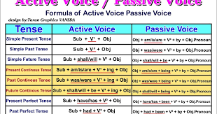English Grammar A To Z Active And Passive Voice Overview Chart