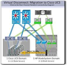 similiar cisco ucs network diagram keywords disconnect migrating from hp bladesystem to cisco ucs m sean mcgee
