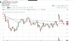 Crude Oil Price Forecast Crude Oil Markets Continue Lull