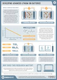 RealTimeChem Week – Developing Advanced Lithium Ion Batteries | Scientific  poster, Research poster, Scientific poster design