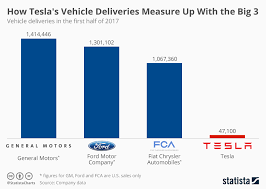 Tesla Size Chart Chart How Teslas Vehicle Deliveries Measure Up With The