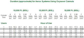 Oxygen Tank Conversion Chart Medical Oxygen Cylinder Sizes And Capacities Medical Oxygen