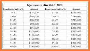 Workers Comp Settlement Chart Workers Comp Settlement Chart Luxury Work P Settlement