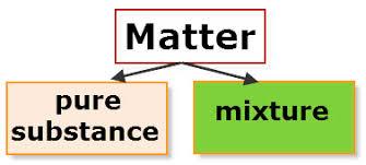 Flow Chart Of Classifying Matter Matter Flowchart Vancleaves Science Fun