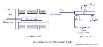 displacement transducers lvdt construction