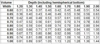 Dunhill Group Size Chart Capn Jimbos Rum Project Forum View Topic Size Counts