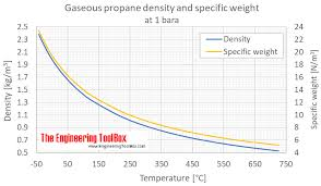 Propane Conversion Chart Propane Density And Specific Weight