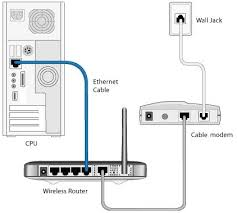 how to setup a modem to computer from a telephone isp line modem wireless router setup to modem