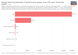 Co2 Historical Chart Co And Greenhouse Gas Emissions Our World In Data