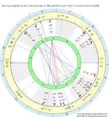 Birth Chart Nava Young Sagittarius Zodiac Sign Astrology