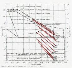 Bioclimatic Data Charts