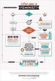 Image 897014 Flowcharts Flowchart Parodies Know