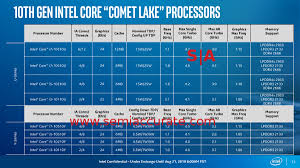 Intels Comet Lake Is Meh The Launch Was Not Semiaccurate