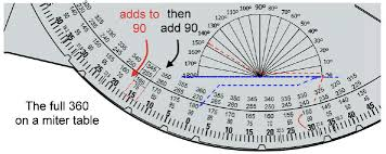 Compound Miter Angle Chart Miter Saw Tables And Acute Angles