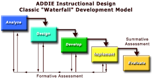 Instructional System Design Ged 578 Alternative Learning Environments Addie_s08
