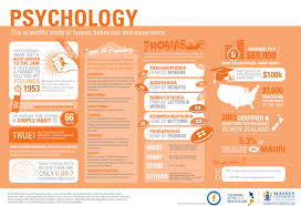 psychology infographic google search project  get research papers essays and term papers thousands to choose from new essays added each day