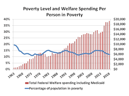 Poverty And Spending Over The Years Federal Safety Net