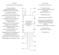 Анализ бухгалтерского баланса и эффективности деятельности  Баланс отражает состояние хозяйства в денежной оценке Строение баланса представлено на рисунке 1